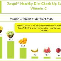 Zespri Healthy Diet Check Up Survey: Vitamin C